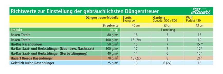 Tabelle Düngerstreuer
