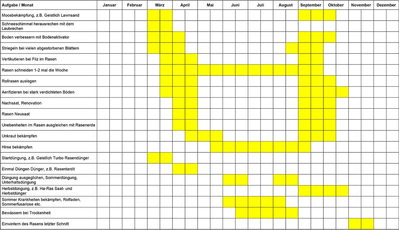 Hauert Rasenkalender
